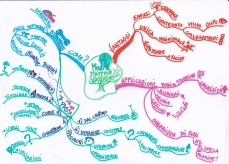 mia-mappa-mind-mapping